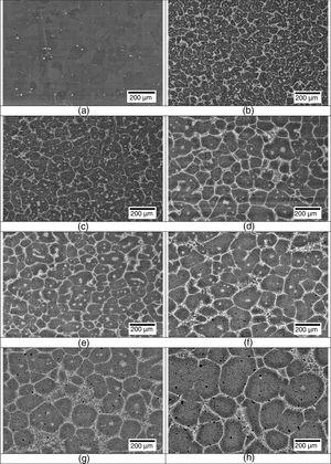 Microstructure of the samples: (a) solution annealed microstructure; after overheating emulation at 1300°C for: (b) 1min; (c) 5min; (d) 15min; (e) 30min; (f) 60min; (g) 120min; and (h) 480min. All images were made in backscattered mode.