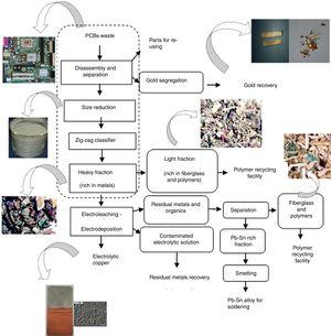 Flowchart proposal for an integrated route for materials recycling from PCBs.