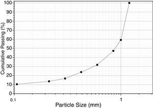 Representative particle size analysis of the PCBs after comminution in a knife mill.