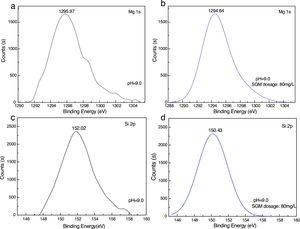 XPS Mg (1s) and Si (2p) spectra of talc before (a, c) and after (b, d) treated with SGM.