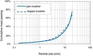 Particle size distribution curves of recycled aggregates from concrete pavement crushed by jaw and impact crushers.