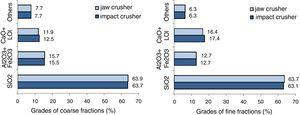 Chemical composition of recycled aggregates obtained from concrete pavement crushed by jaw and impact crushers.