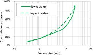 Particle size distribution curves of recycled aggregates from building demolition concrete crushed by jaw and impact crushers.