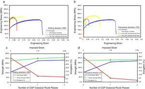 (a and b) Effects of classical CGP process and measurement direction on the tensile flow behavior of the annealed Al-Mg alloy. The engineering stress–strain curves of Al-Mg alloy with H34-temper condition along the (a) RD and (b) TD directions plotted as well for the aim of comparison. Variations of main tensile properties versus the CGP pass number and imposed strain along the (c) rolling and (d) transverse directions.
