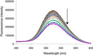 Fluorescence spectrum of compound 2 (2.032×10−6M) on addition of Sb3+.