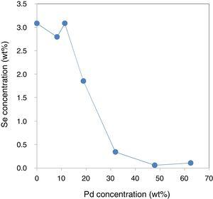Concentrations of palladium and selenium on the surface of the metal products determined by XRF analysis.
