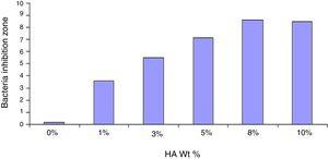 Effect of C-GIC and its HA hybrids with different HA wt% against S. mutans bacteria.