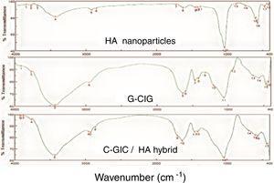 FTIR analysis for HA nanoparticle, C-GIC and GIC-HA hybrid.