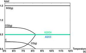 Equilibrium composition as function of temperature considering the input of 1kmol of KAl(SO4)2 and 1kmol of carbon.