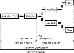 Schematic depiction of the potassium alum decomposition process.