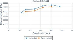 Flexural modulus behavior with the span length for Carbon BD G-801-laminate.