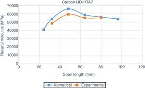 Flexural modulus behavior with the span length for Carbon UD-HTA7 laminate.