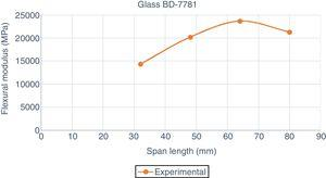 Flexural modulus behavior with the span length for Glass BD 7781 laminate.