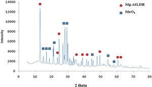 XRD spectrum of the synthesized LDH, MII/MIII 2, pH 8, aging temperature 45°C and aging time 15h in compare with standard patterns of MoO4 and Mg-Al LDH.