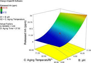 The simultaneous effects of pH and aging temperature on the released inhibitors from LDH in solution NaCl 3.5% after 10min.