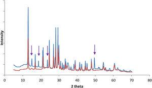 XRD spectrum of the synthesized LDH (blue spectrum: MII/MIII 2, pH 8, aging temperature 45°C and aging time 15h and red spectrum: MII/MIII 2, pH 11, aging temperature 60°C and aging time 40h), arrows show the disappeared peaks after long aging. (For interpretation of the references to color in this figure legend, the reader is referred to the web version of the article.)