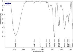 FTIR result of the synthesized LDH containing molybdate anions as green inhibitor.