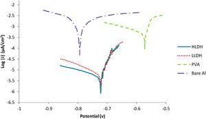 Polarization curves of uncoated and coated Al alloy (coated with PVA, PVA contain low concentration of LDH and high concentration of LDH) in 3.5% NaCl solution.