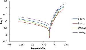 Polarization curves of coated Al alloy (PVA contain high concentration of LDH (5wt%) in 3.5% NaCl solution during different immersion times).