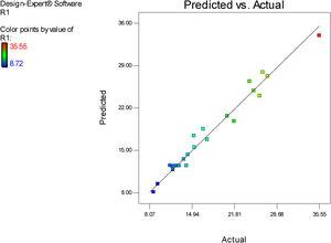Predicted versus actual data obtained from introduced model for prediction of released inhibitor from the LDH.