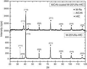 X-ray diffraction pattern of W–25%Re–HfC and AlCrN coated sample.