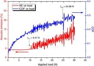 Scratch acoustic emission and COF as a function of the applied load.