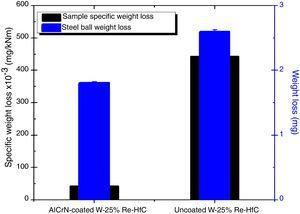 Specific weight loss for the samples and the ball counterface.