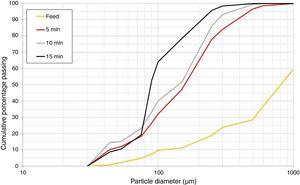 Particle size distribution of the grinding and feed products.