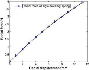 Radial stiffness curve of single auxiliary spring.