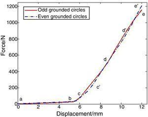 Radial stiffness test curve.