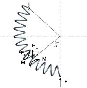 Forced diagram of the auxiliary spring.