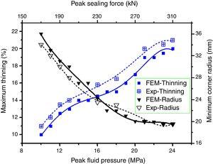 Influence of peak pressure and peak sealing force on thinning and corner radius in successfully formed cups.