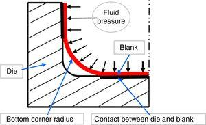 Effect of friction between the die and the blank on thining and minimum corner radius in hydroforming.