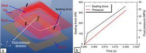 (a) FE model developed for simulation of hydroforming of square cups and (b) a typical variation of pressure and sealing force in FE simulations.