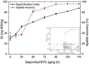 Influence of the saponified BYC aging on the collector SI and on the average apatite recovery.