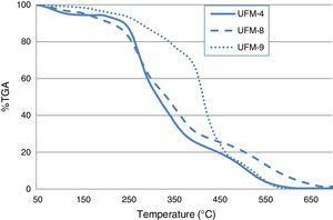 TGA curve of UFM-4, UFM-8, UFM-9.