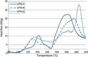 DTA curve of UFM-4, UFM-8, UFM-9.