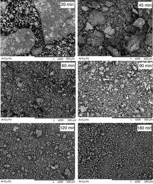 Evolution of Al65Cu23Fe12 powder morphology with increase in milling time (indicated at SEM micrographs in min).