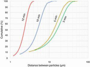 Evolution of the distance between Al65Cu23Fe12 quasicrystalline particles during extrusion blending with polymer Evatane 28-05.