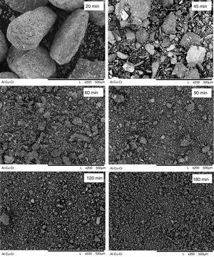 Evolution of Al73Cu11Cr16 powder morphology with increase in milling time (indicated at SEM micrographs in min).