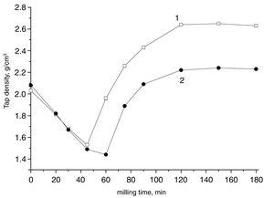 Dependences of the tap density of Al65Cu23Fe12 (1) and Al73Cu11Cr16 (2) powders on the milling time.
