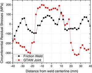 Circumferential residual stresses of the friction weld and GTAW joint.