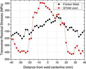 Transverse residual stresses of the friction weld and GTAW joint.