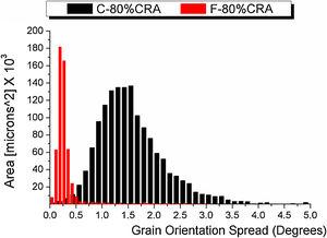 Grain orientation spread distribution after the second annealing.
