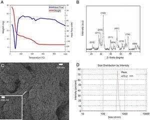 Characterization results: (a) DSC–TGA curve of the La2Ti2O7 precursor gel; (b) XRD pattern of the La2Ti2O7 powder; (c) SEM micrograph of the powder obtained; (d) LS analysis.