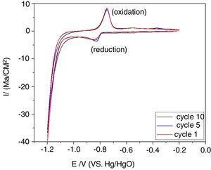 Cyclic voltammogram of the La2Ti2O7 electrode.