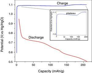 Charge–discharge curve of the La2Ti2O7 electrode.