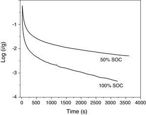 Chronoamperometric semi-logarithm curve of the La2Ti2O7 electrode.