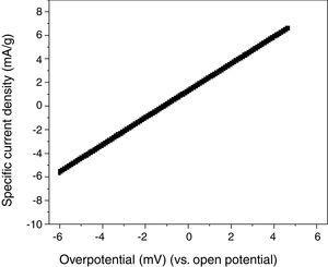 Linear polarization curve of the La2Ti2O7 electrode.