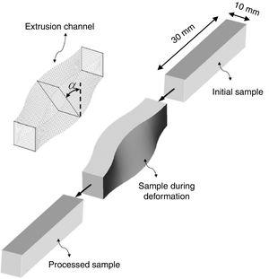 Schematic illustration of the SSE method [17].